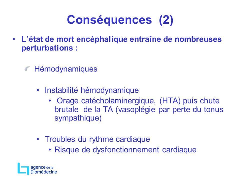Conséquences (2) L'état de mort encéphalique entraîne de nombreuses perturbations : Hémodynamiques.