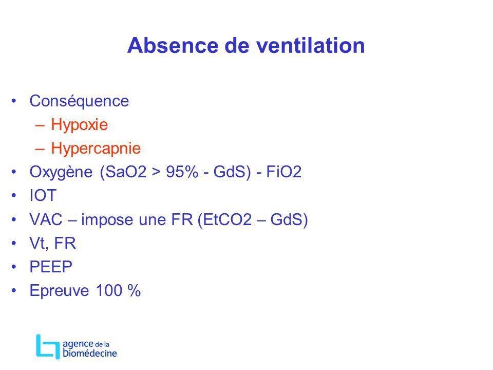 Absence de ventilation