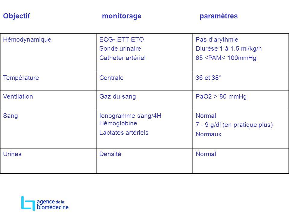 Objectif monitorage paramètres