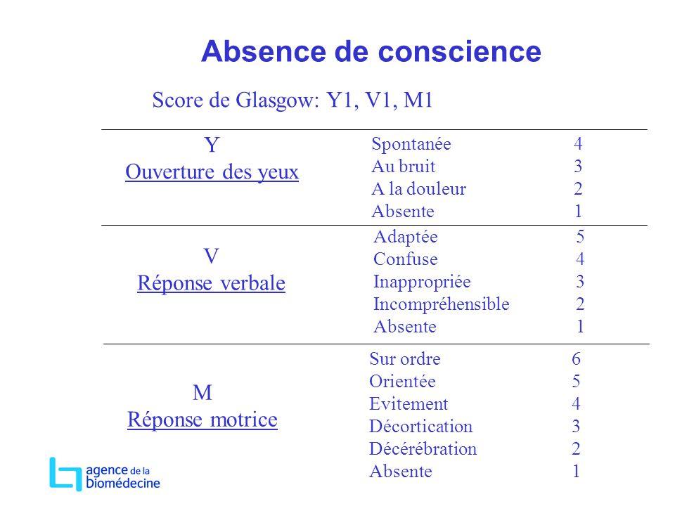 Absence de conscience Score de Glasgow: Y1, V1, M1 Y