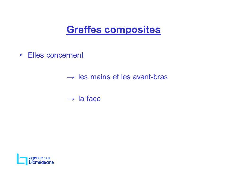 Greffes composites Elles concernent → les mains et les avant-bras