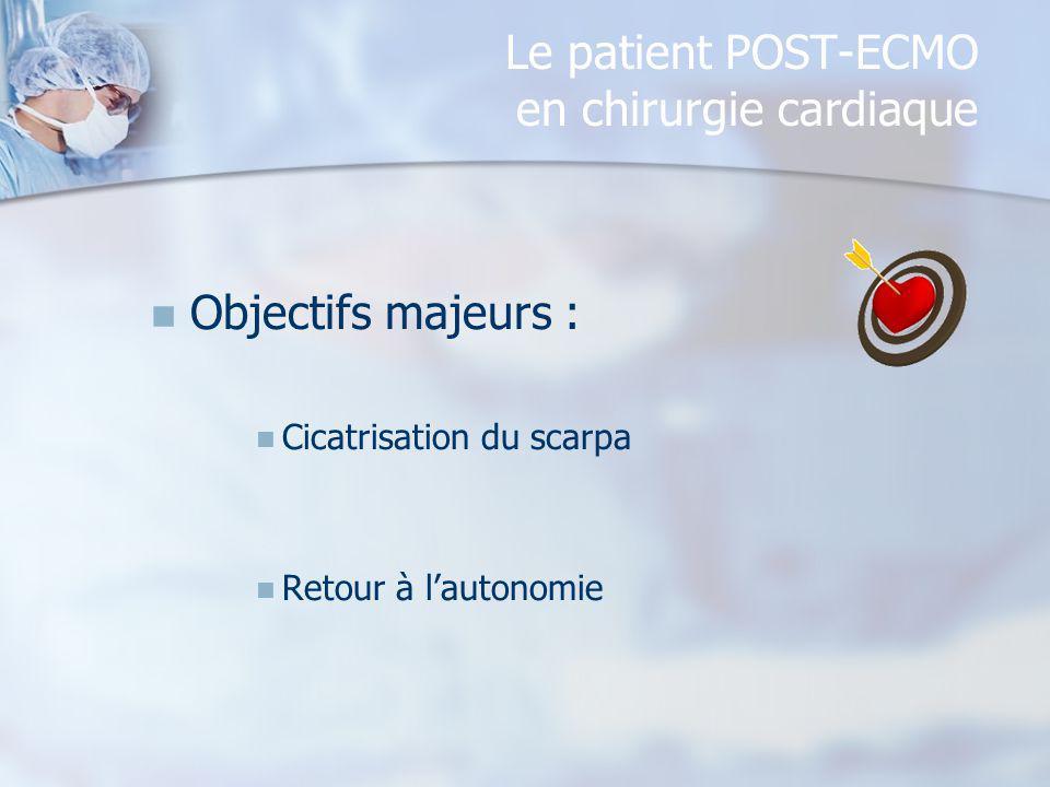 Le patient POST-ECMO en chirurgie cardiaque