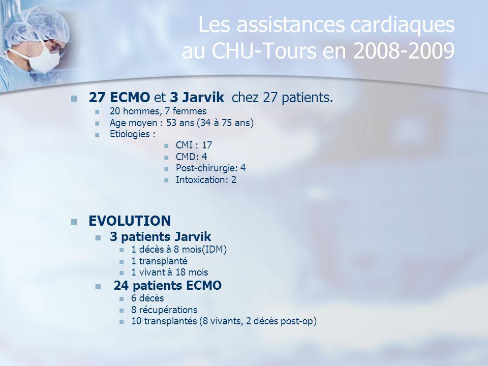 Les assistances cardiaques au CHU-Tours en 2008-2009