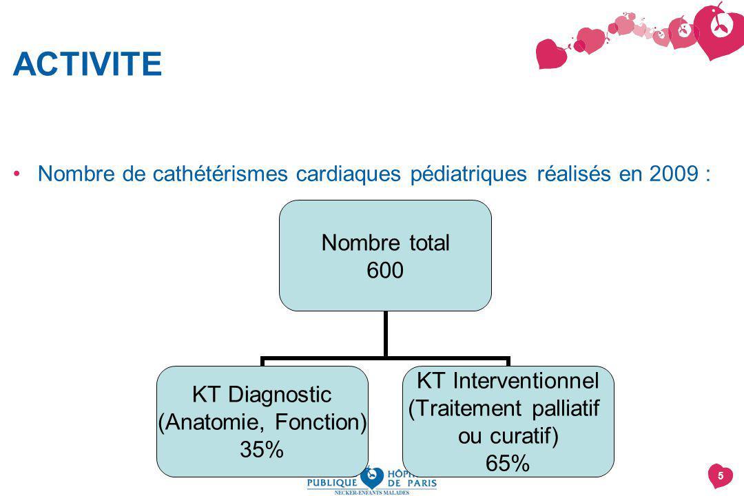 ACTIVITE Nombre de cathétérismes cardiaques pédiatriques réalisés en 2009 :