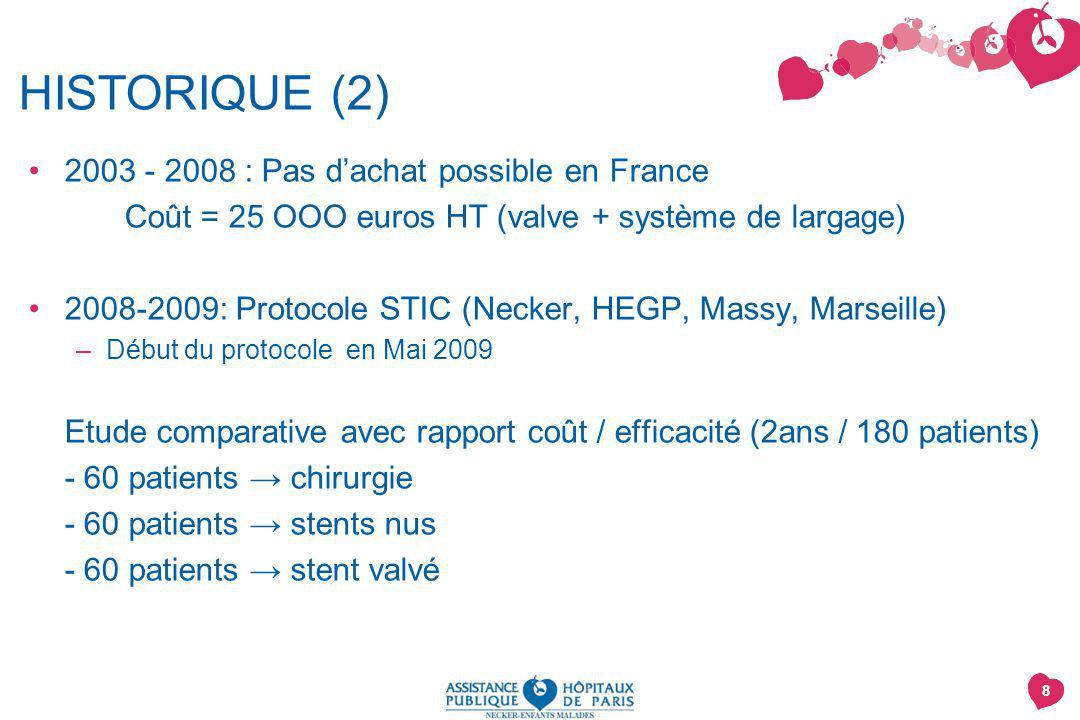HISTORIQUE (2) 2003 - 2008 : Pas d'achat possible en France