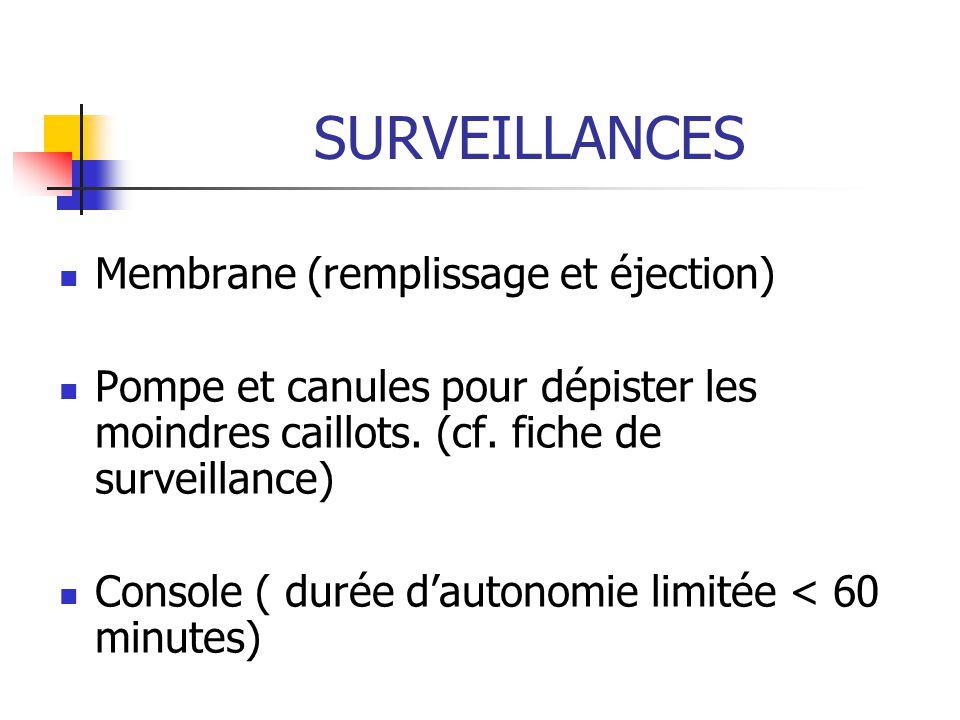 SURVEILLANCES Membrane (remplissage et éjection)
