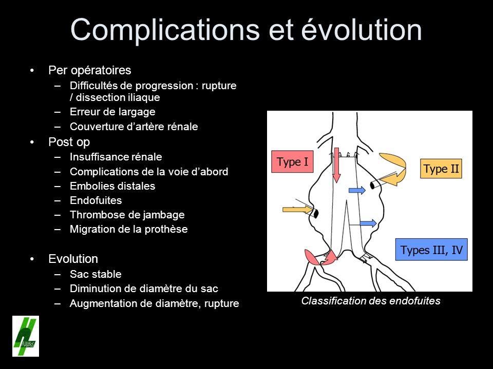 Complications et évolution