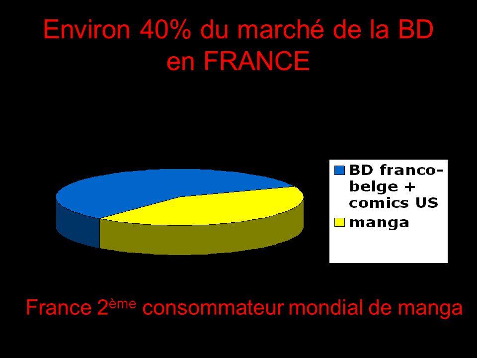 Environ 40% du marché de la BD en FRANCE