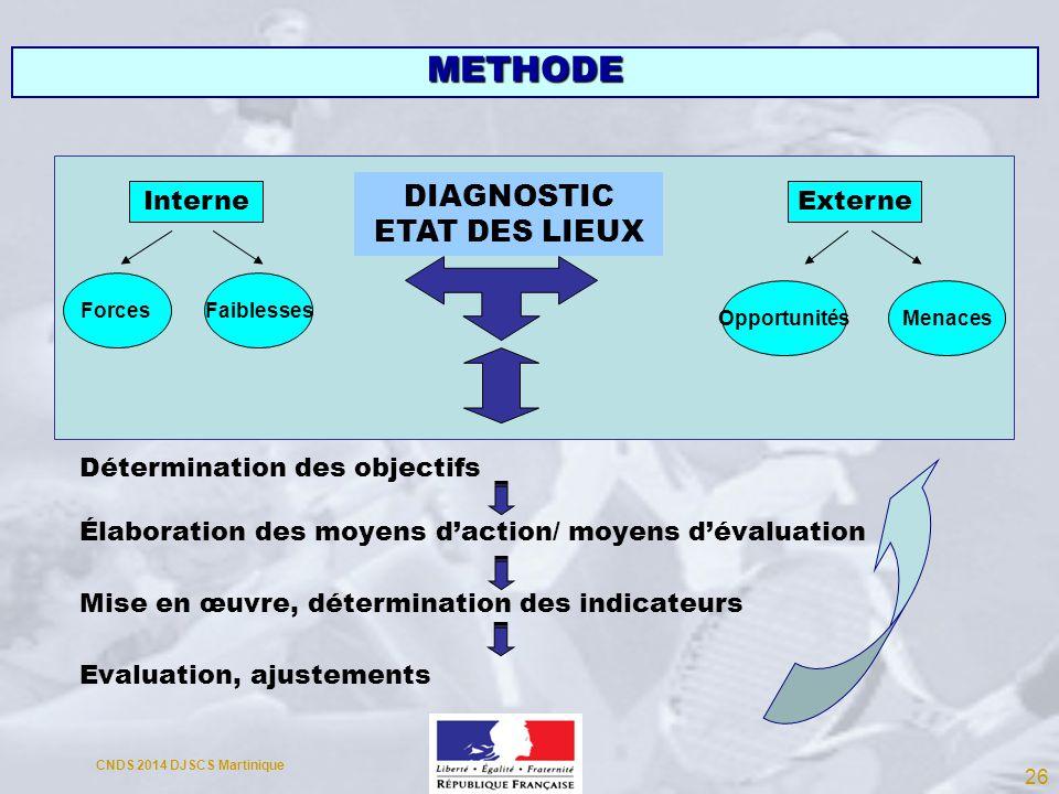 METHODE DIAGNOSTIC ETAT DES LIEUX Interne Externe