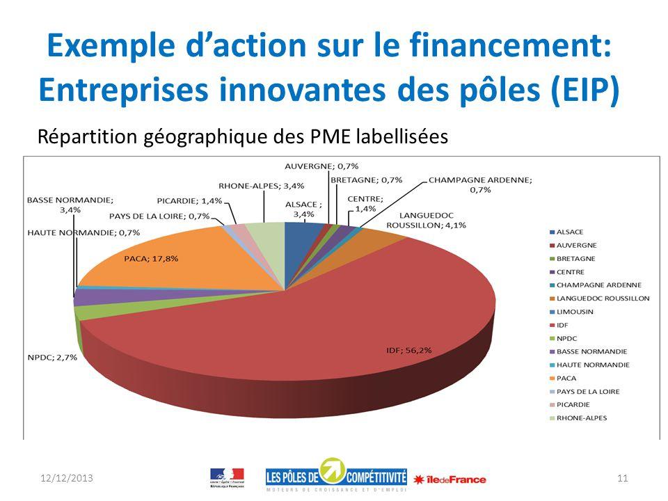 Exemple d'action sur le financement: Entreprises innovantes des pôles (EIP)