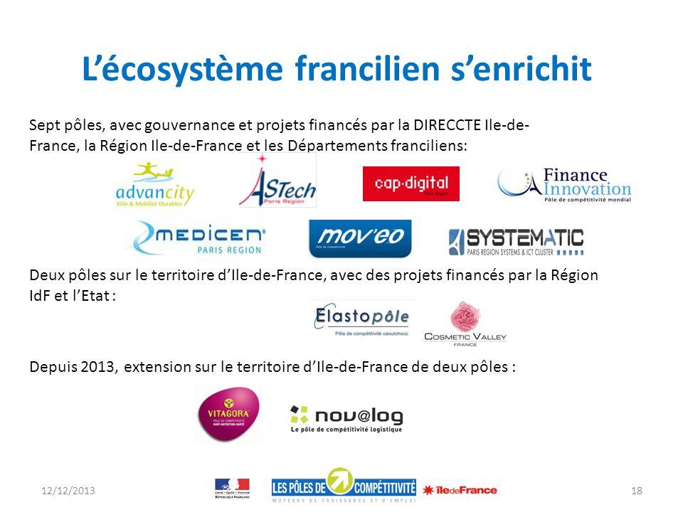 L'écosystème francilien s'enrichit