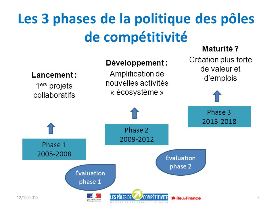 Les 3 phases de la politique des pôles de compétitivité