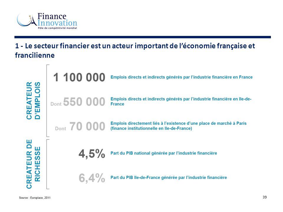 1 - Le secteur financier est un acteur important de l'économie française et francilienne