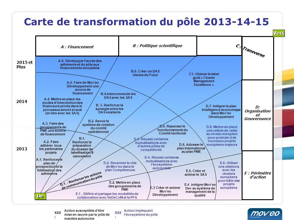Carte de transformation du pôle 2013-14-15