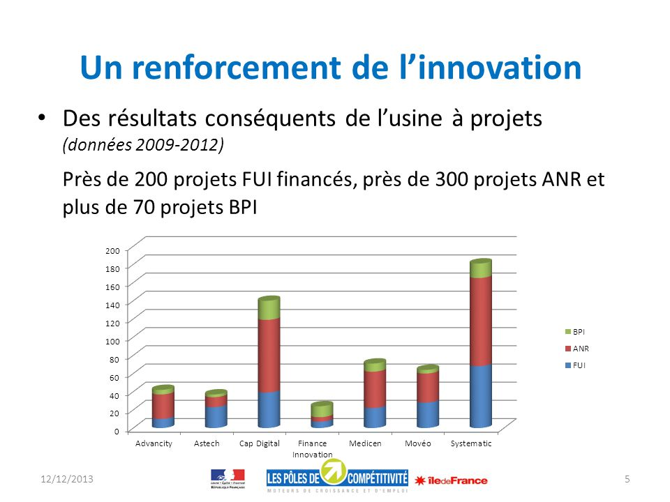 Un renforcement de l'innovation