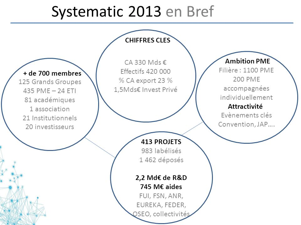 Systematic 2013 en Bref CHIFFRES CLES CA 330 Mds € Effectifs 420 000
