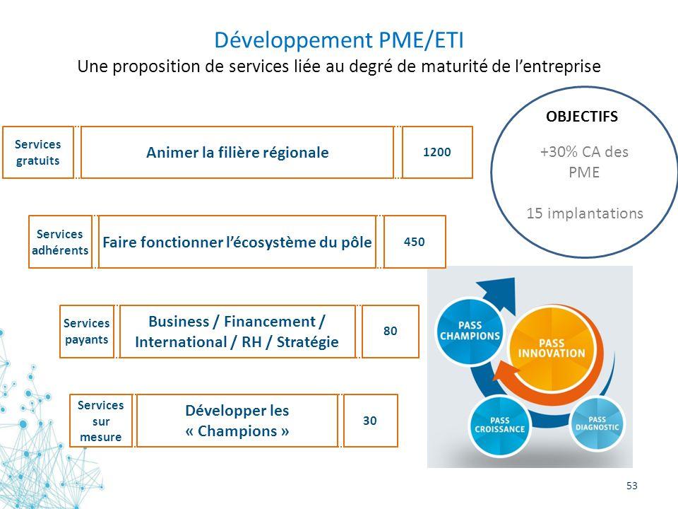 Développement PME/ETI Une proposition de services liée au degré de maturité de l'entreprise