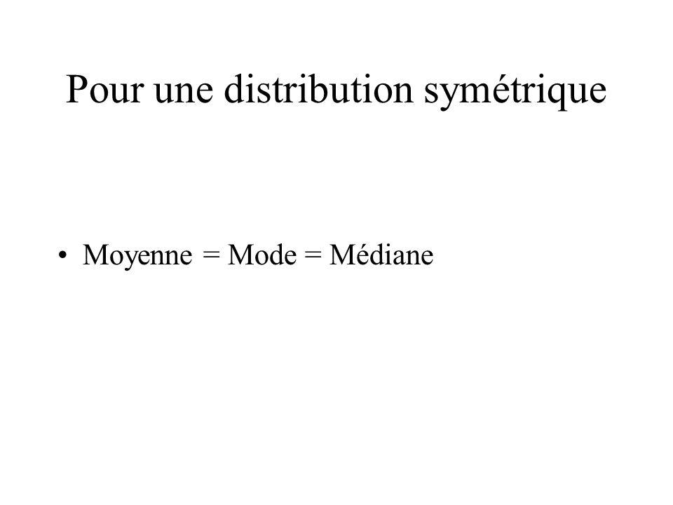 Pour une distribution symétrique