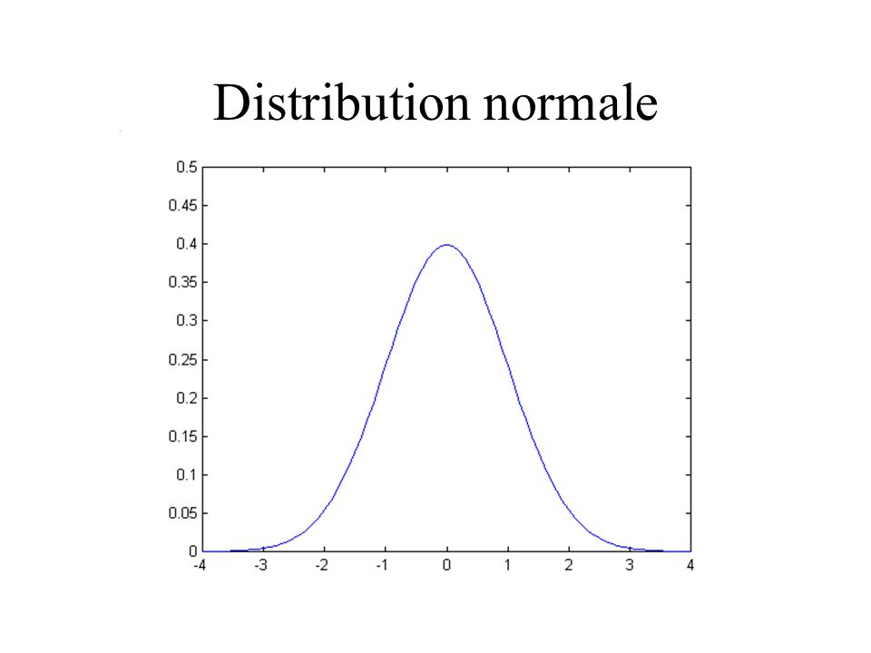 Distribution normale