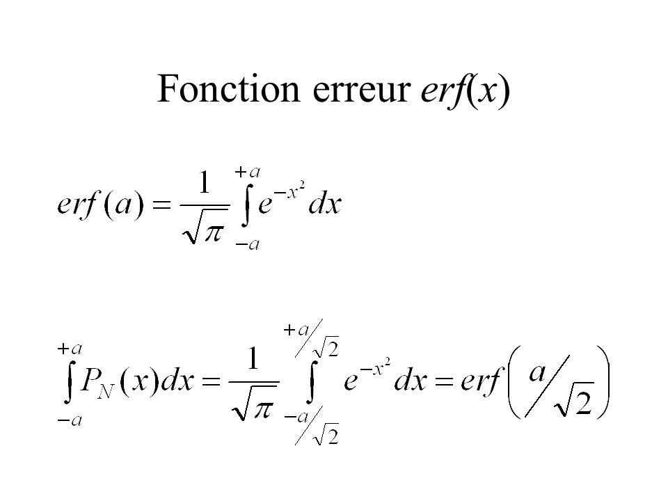 Fonction erreur erf(x)
