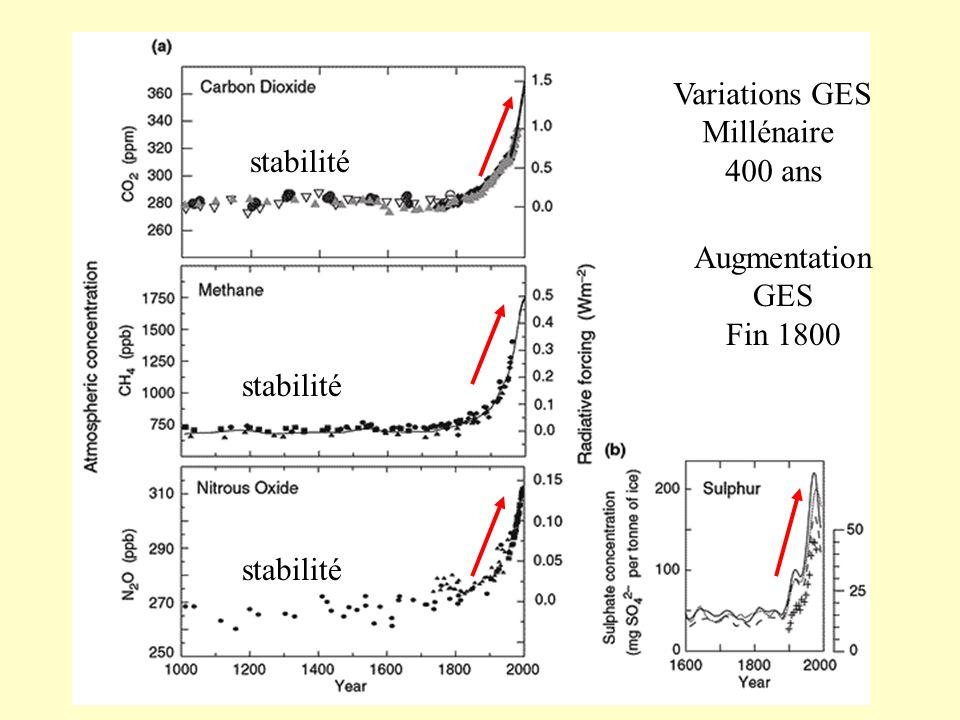 Variations GES Millénaire 400 ans stabilité Augmentation GES Fin 1800 stabilité stabilité