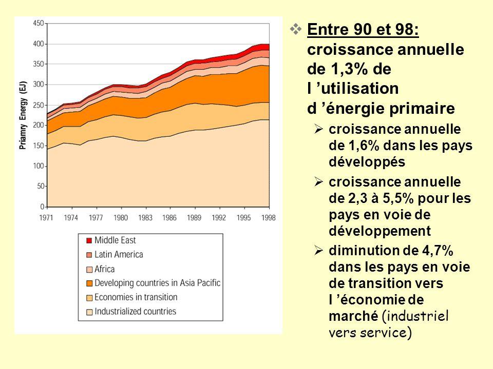 Entre 90 et 98: croissance annuelle de 1,3% de l 'utilisation d 'énergie primaire