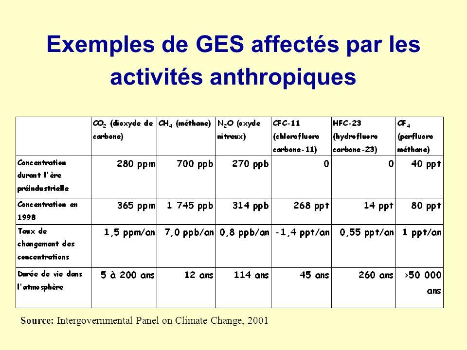 Exemples de GES affectés par les activités anthropiques
