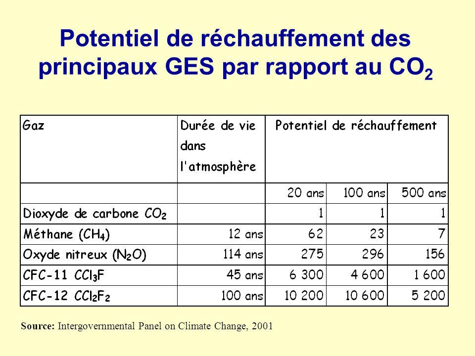 Potentiel de réchauffement des principaux GES par rapport au CO2