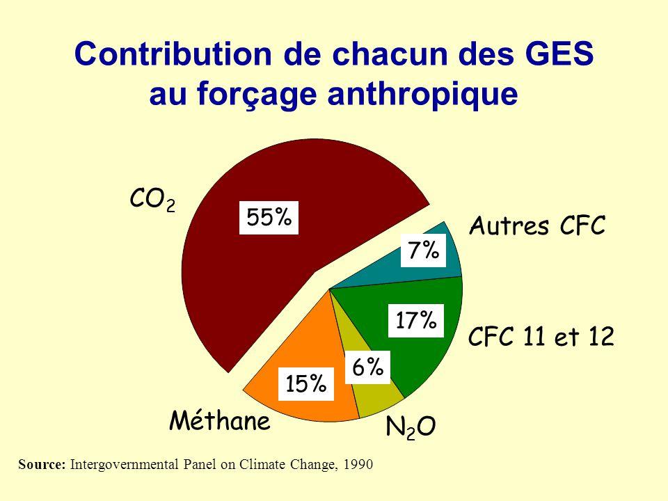 Contribution de chacun des GES au forçage anthropique