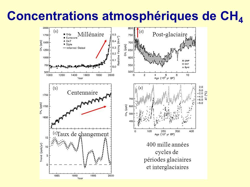 Concentrations atmosphériques de CH4