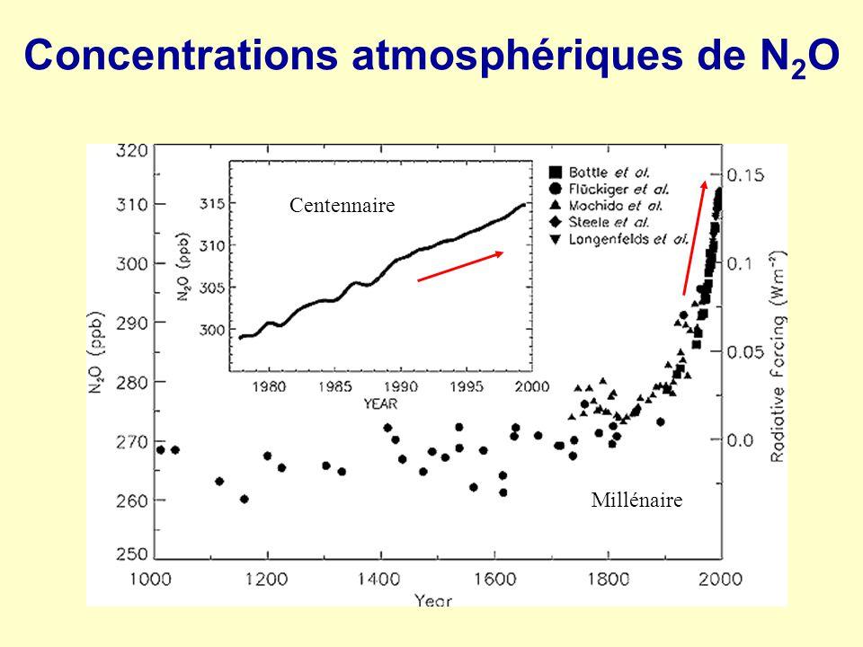 Concentrations atmosphériques de N2O
