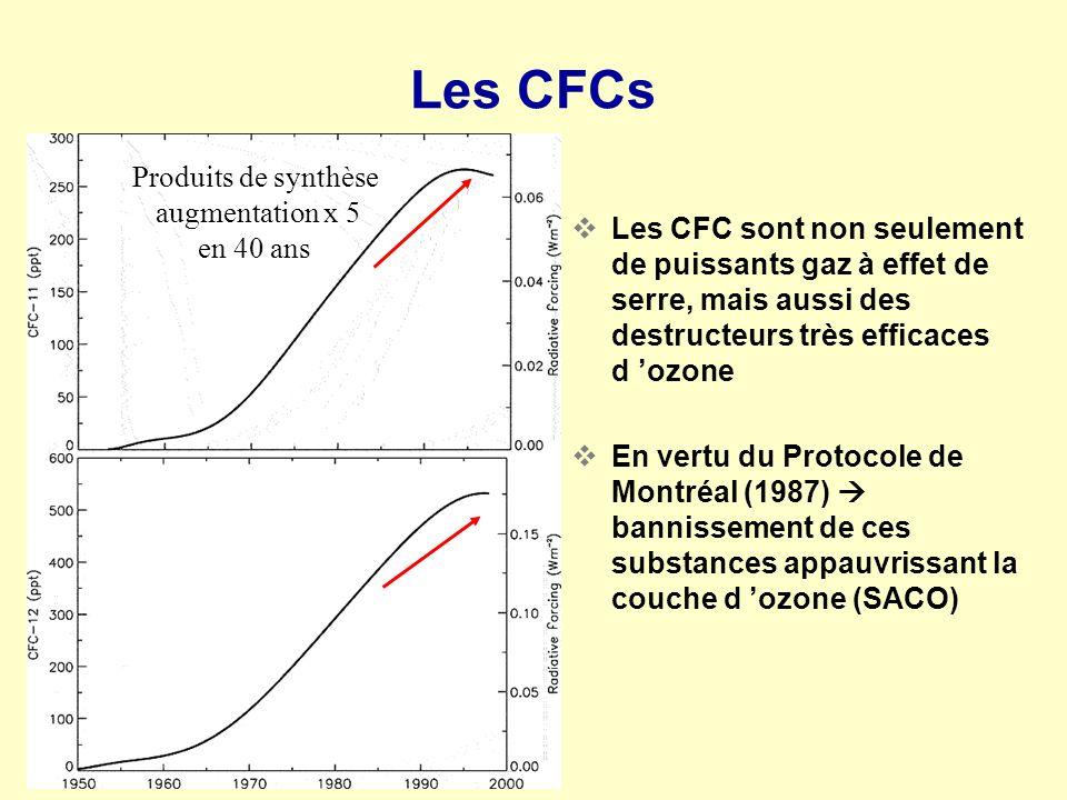 Les CFCs Produits de synthèse augmentation x 5 en 40 ans