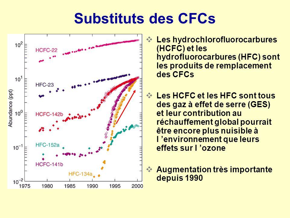 Substituts des CFCs Les hydrochlorofluorocarbures (HCFC) et les hydrofluorocarbures (HFC) sont les produits de remplacement des CFCs.