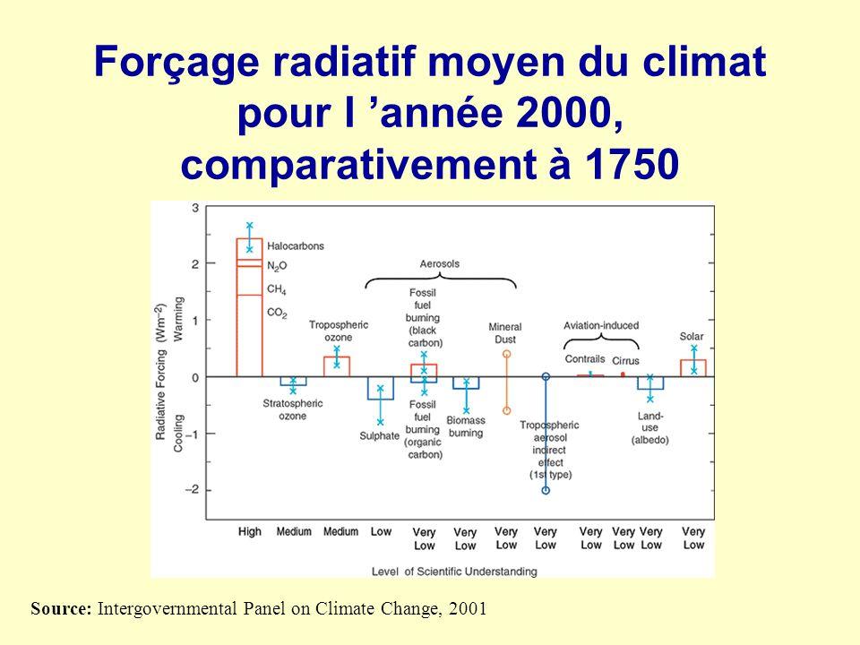 Forçage radiatif moyen du climat pour l 'année 2000, comparativement à 1750