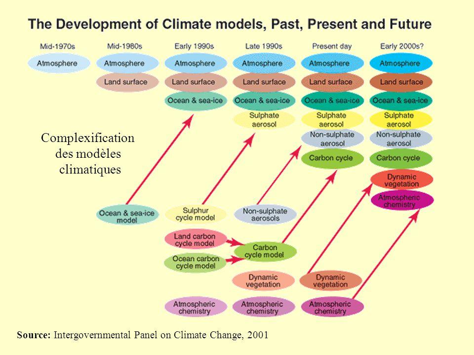Complexification des modèles climatiques