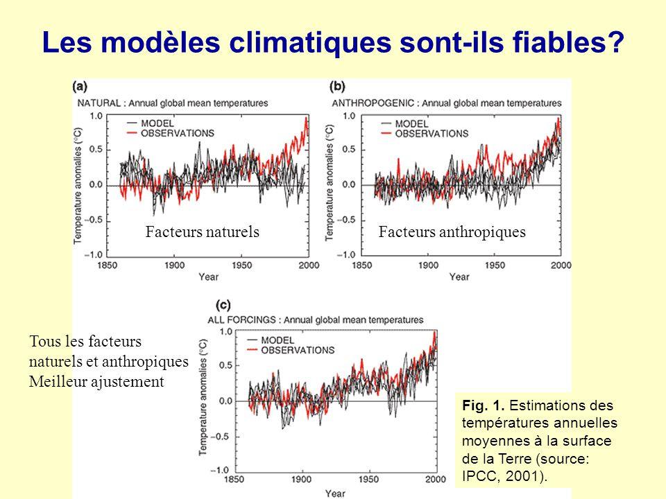 Les modèles climatiques sont-ils fiables