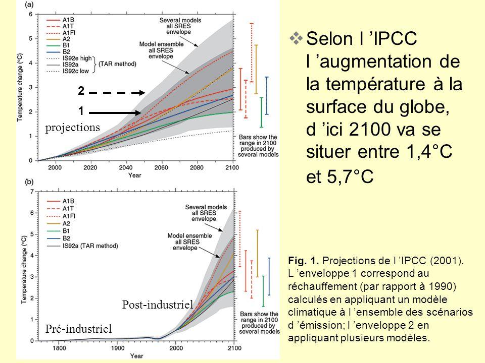 Selon l 'IPCC l 'augmentation de la température à la surface du globe, d 'ici 2100 va se situer entre 1,4°C et 5,7°C