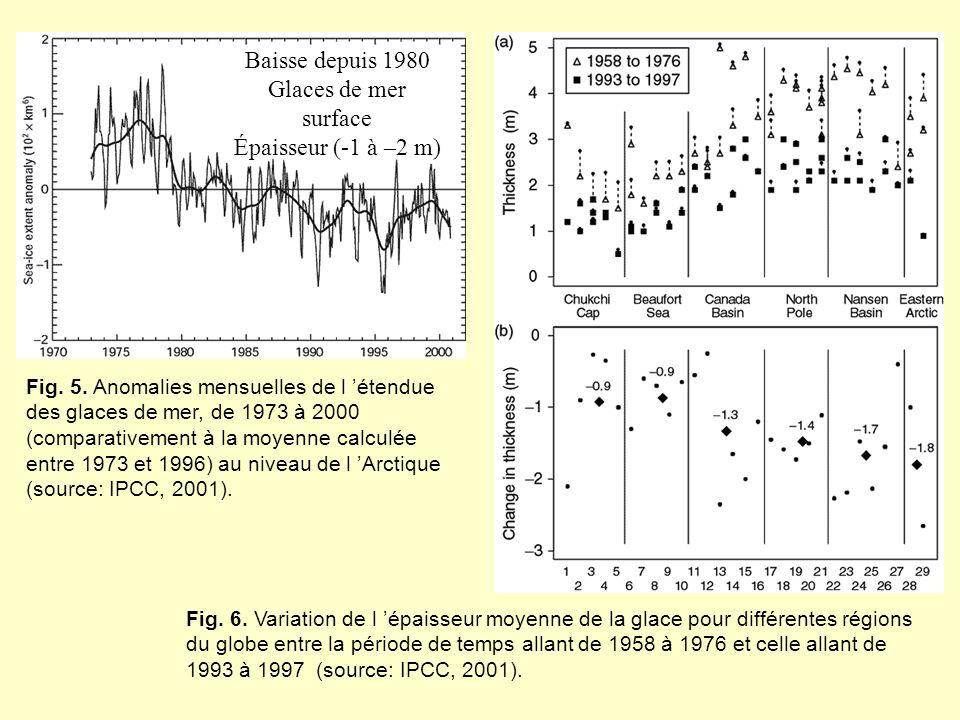 Baisse depuis 1980 Glaces de mer surface Épaisseur (-1 à –2 m)