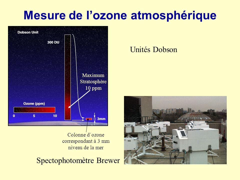 Mesure de l'ozone atmosphérique