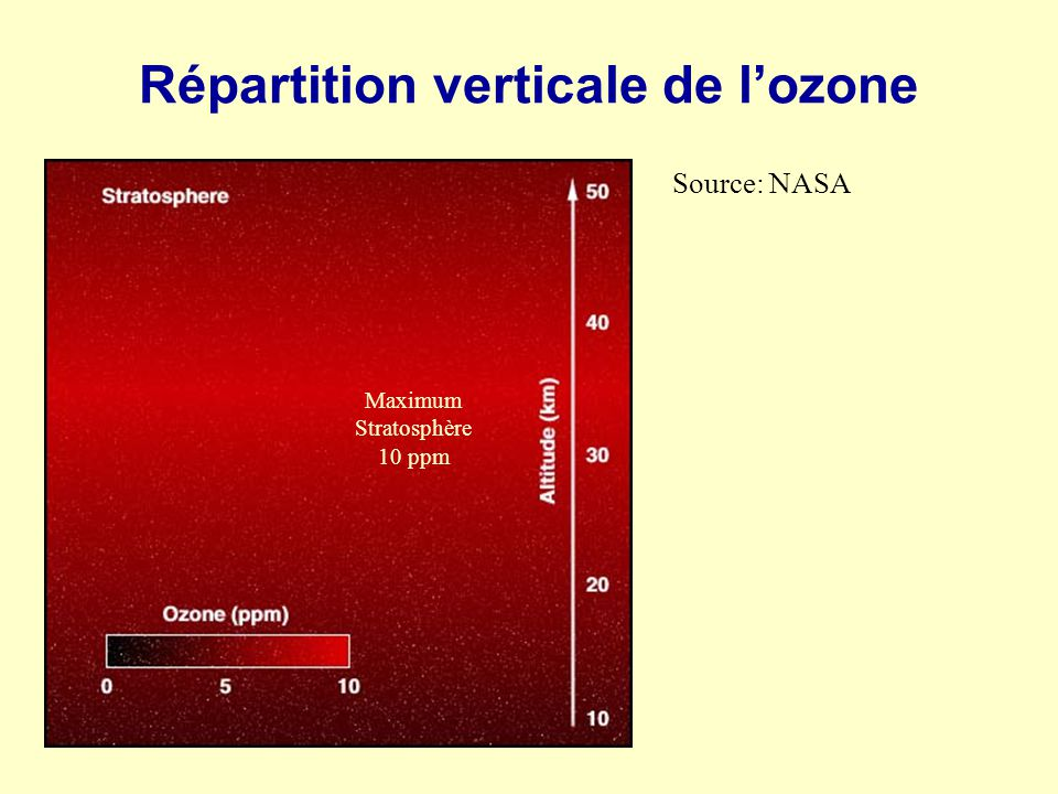 Répartition verticale de l'ozone