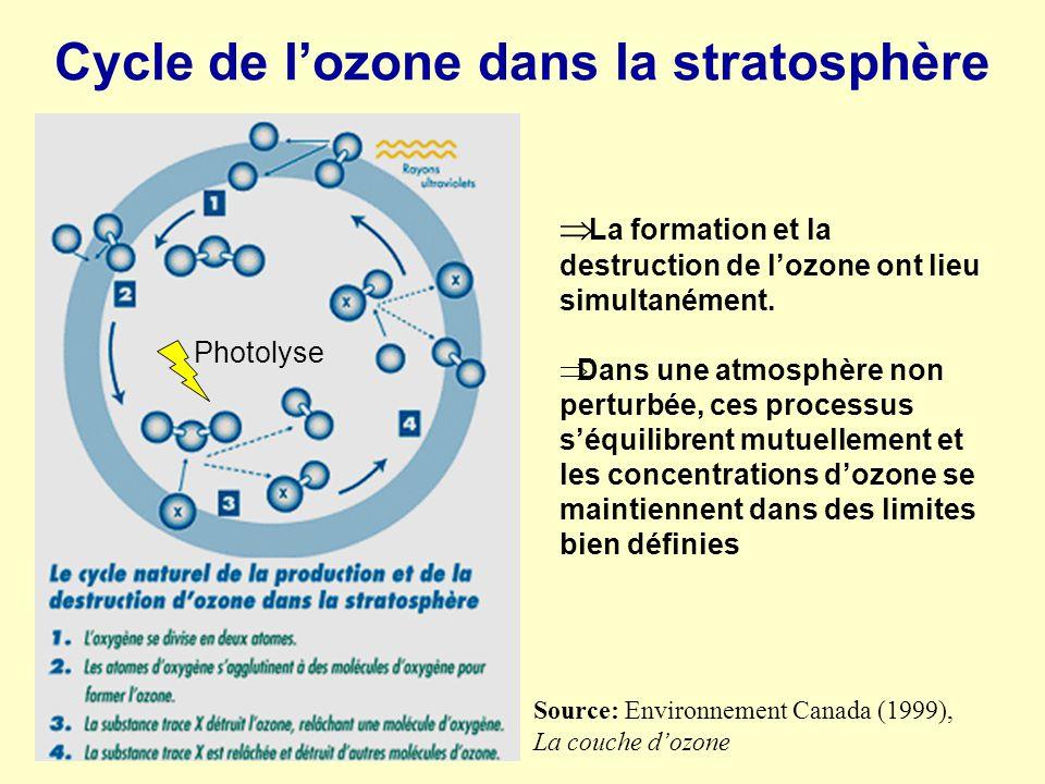 Cycle de l'ozone dans la stratosphère