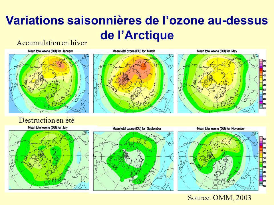 Variations saisonnières de l'ozone au-dessus de l'Arctique
