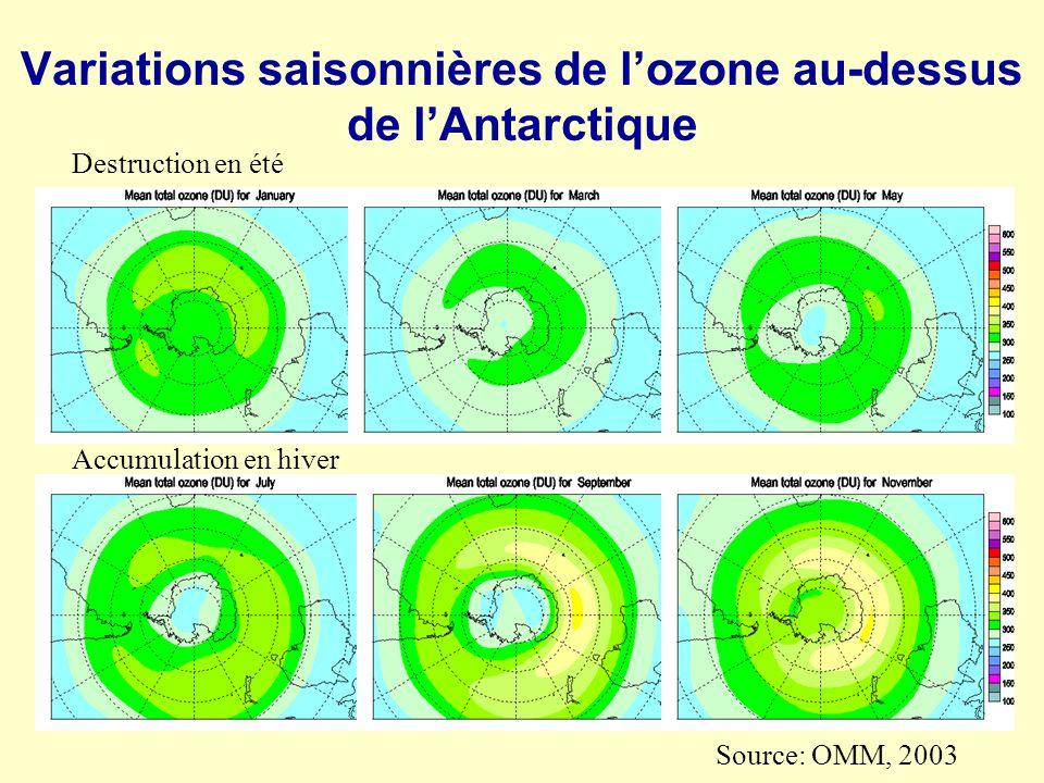 Variations saisonnières de l'ozone au-dessus de l'Antarctique