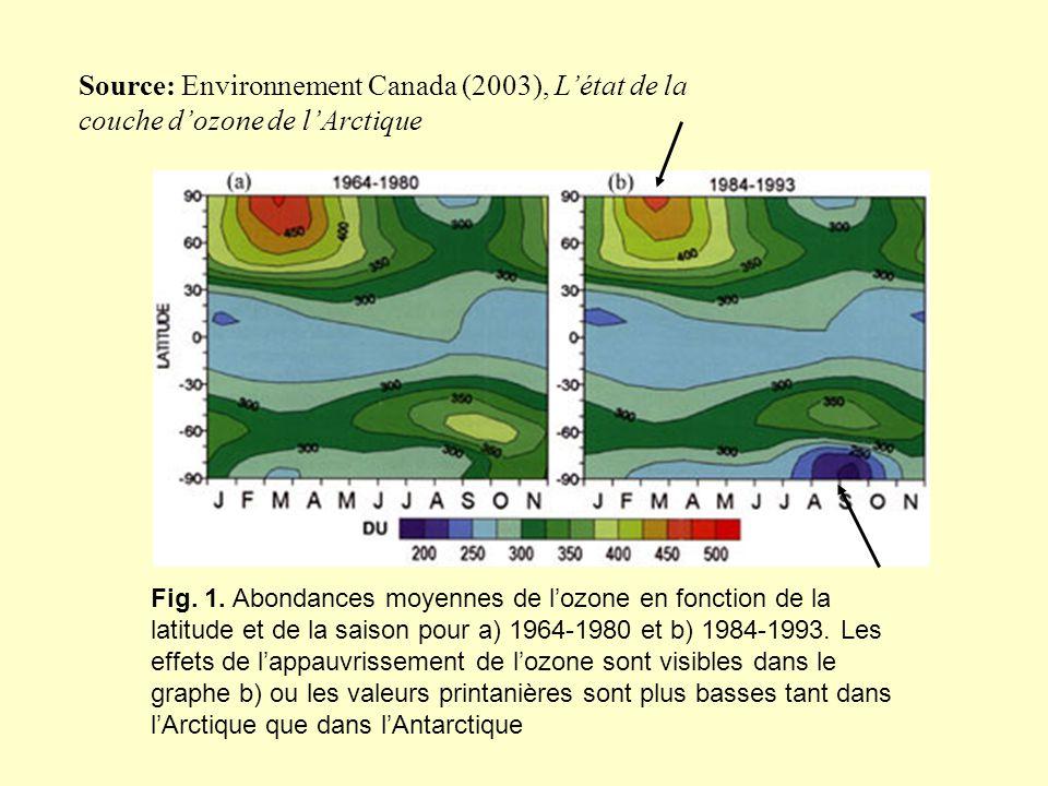 Source: Environnement Canada (2003), L'état de la couche d'ozone de l'Arctique