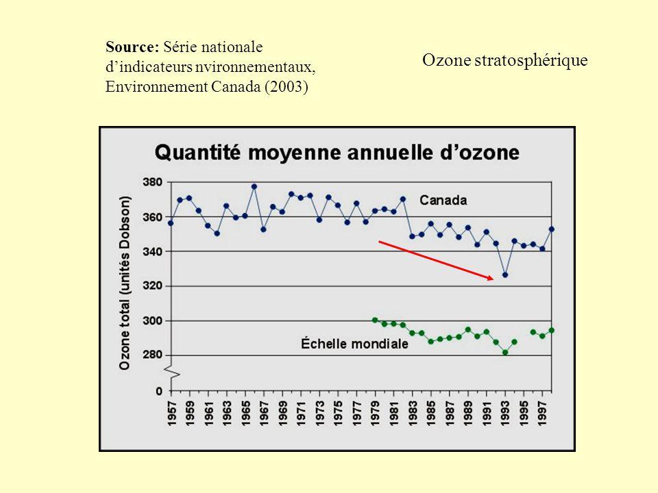 Ozone stratosphérique