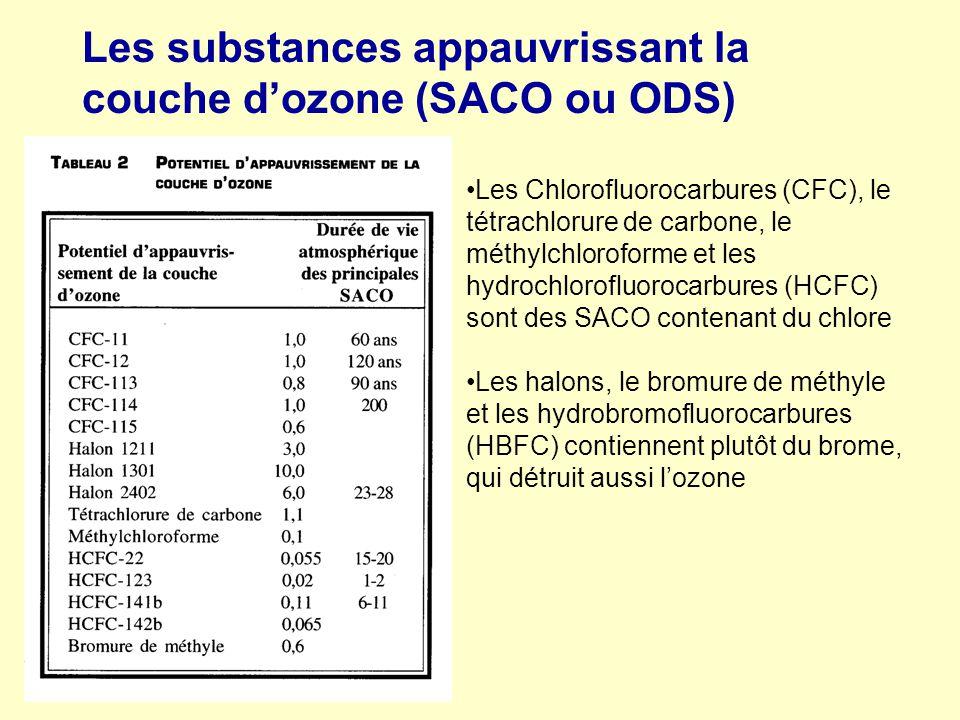 Les substances appauvrissant la couche d'ozone (SACO ou ODS)