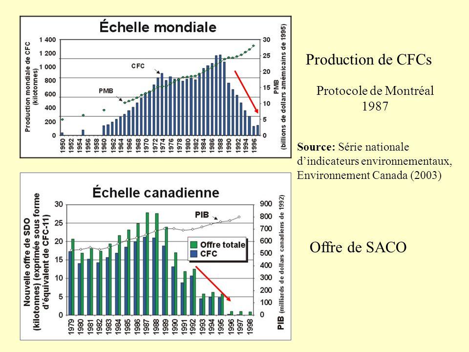 Production de CFCs Offre de SACO Protocole de Montréal 1987