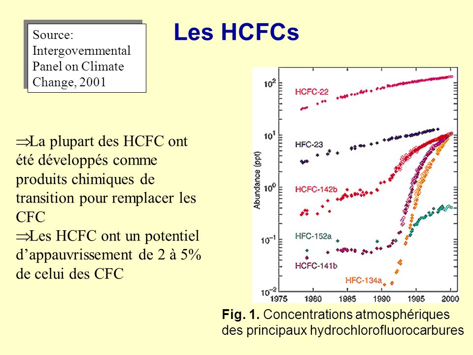 Les HCFCs Source: Intergovernmental Panel on Climate Change, 2001.