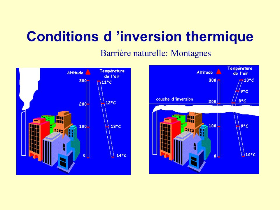 Conditions d 'inversion thermique
