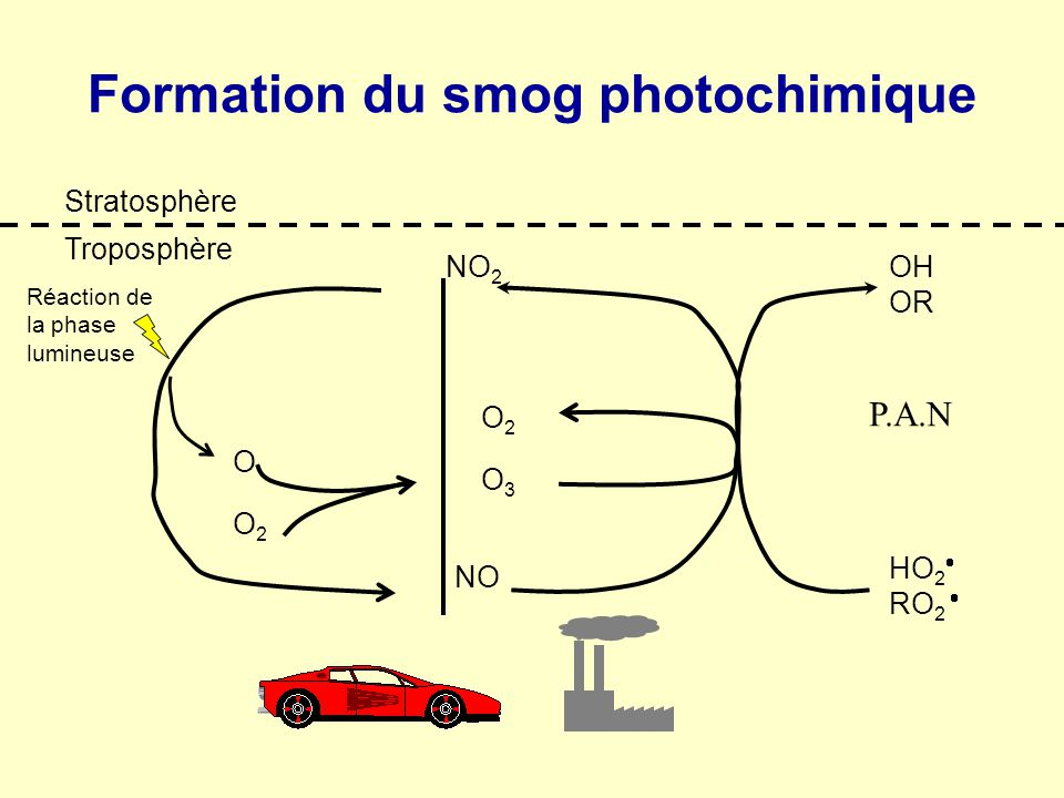 Formation du smog photochimique